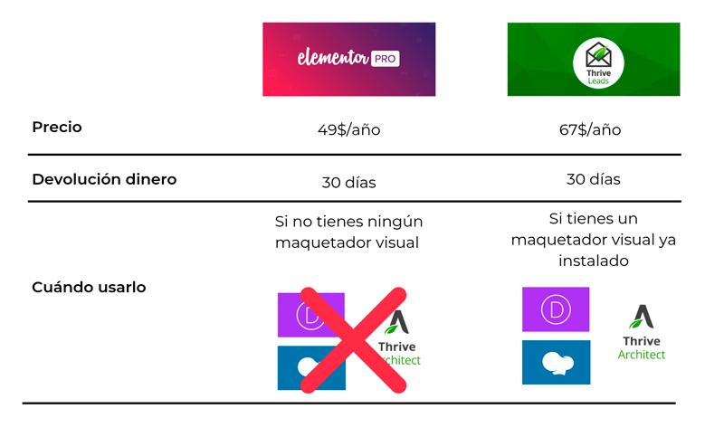 Tabla comparación entre elementor pro y trhive leads para la conexión de Active Campaign con WodrPress